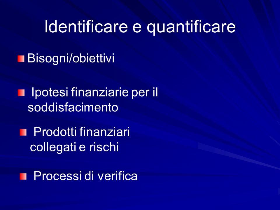 Identificare e quantificare Bisogni/obiettivi Ipotesi finanziarie per il soddisfacimento Prodotti finanziari collegati e rischi Processi di verifica
