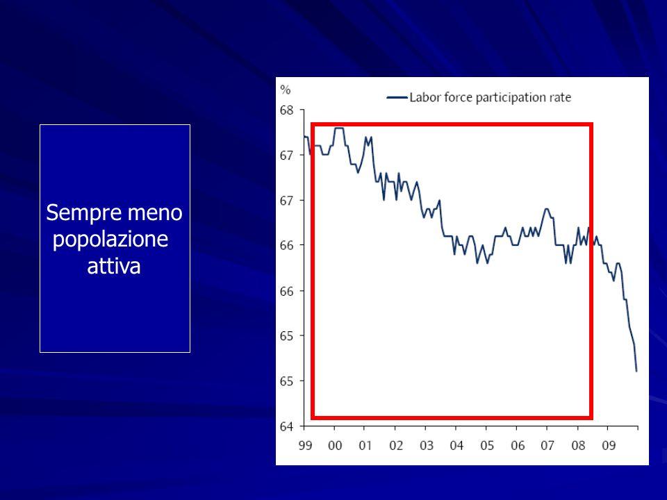 Gli Stati Occidentali stanno percio Abbandonando lentamente le promesse di sostegno Aumentando letà di usufruizione Andando verso sistemi misti pubblico/privato Riducendo le attese di prestazione