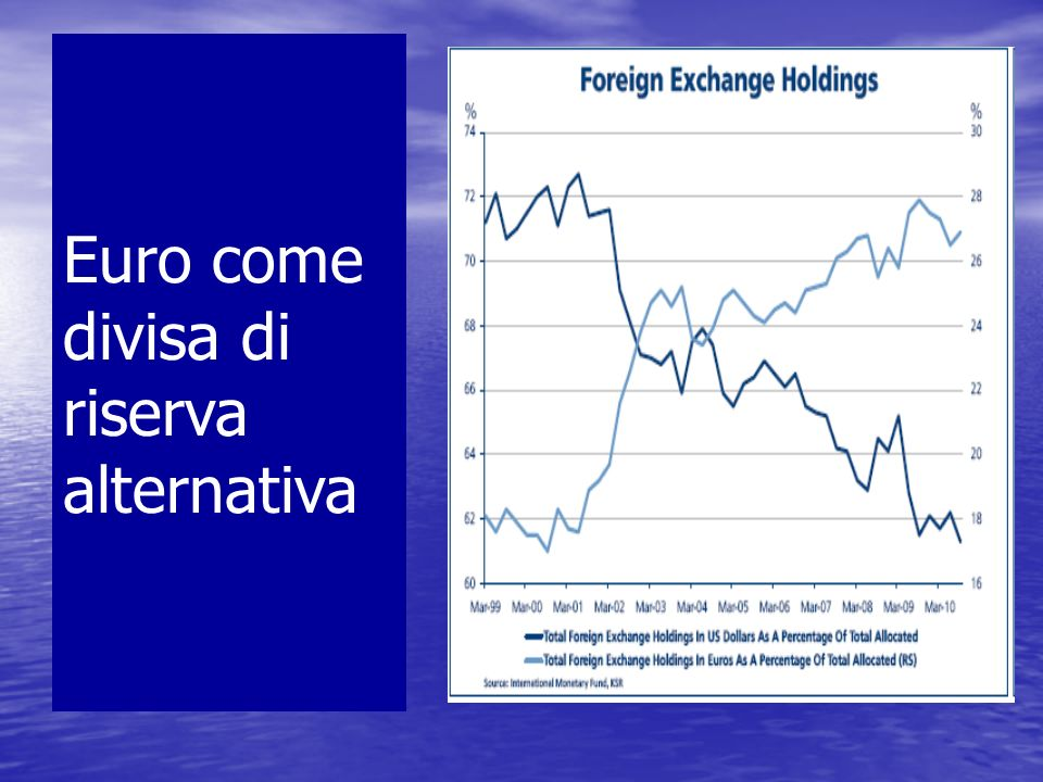 Euro come divisa di riserva alternativa