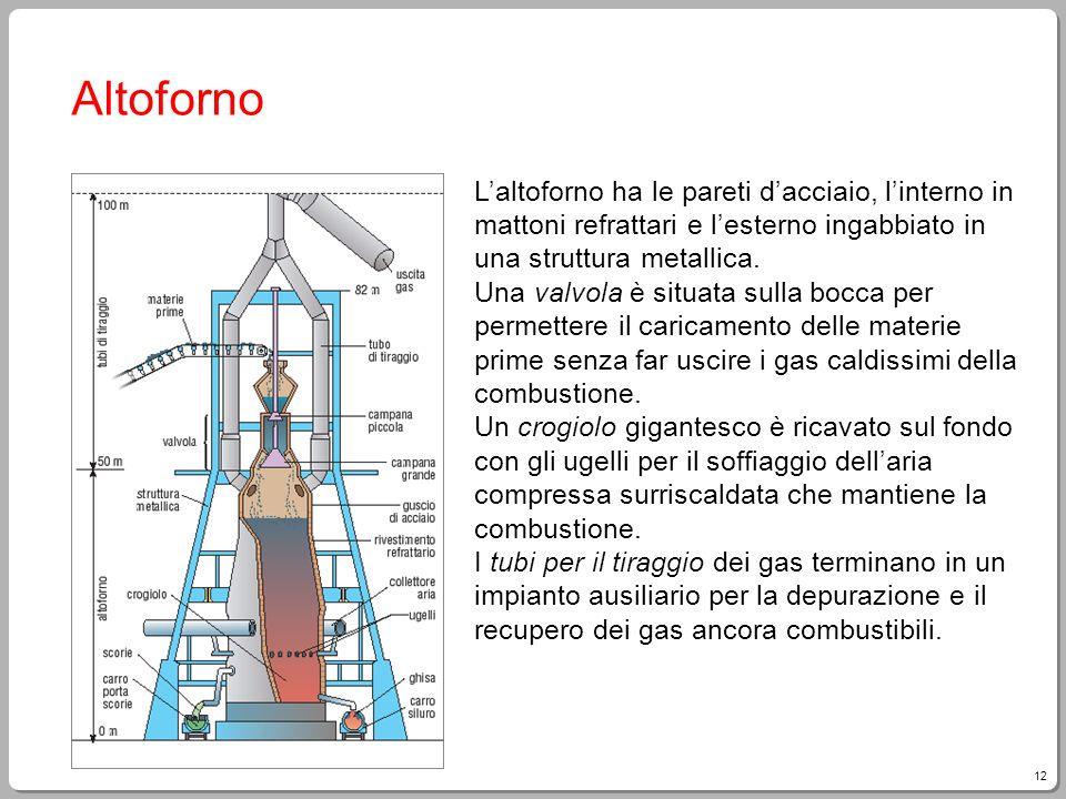 12 Altoforno Laltoforno ha le pareti dacciaio, linterno in mattoni refrattari e lesterno ingabbiato in una struttura metallica. Una valvola è situata