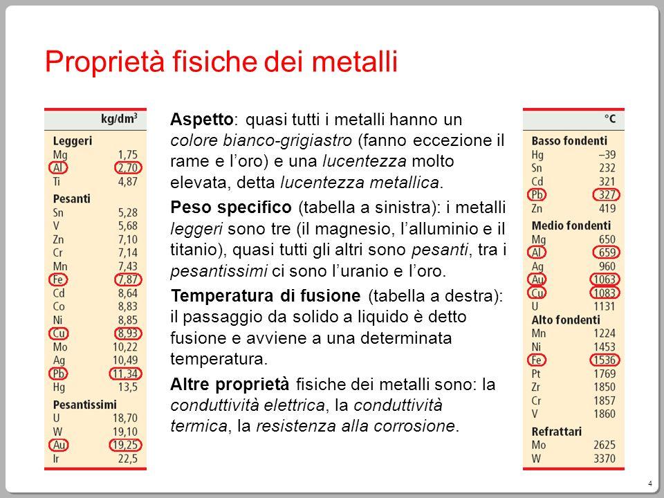 25 Rifusione di lattine dalluminio Rifusione - I paccotti di lattine sono introdotti nel forno rotatorio, allinterno del quale il metallo diventa liquido.