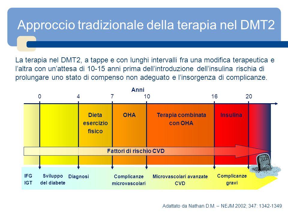 Approccio tradizionale della terapia nel DMT2 La terapia nel DMT2, a tappe e con lunghi intervalli fra una modifica terapeutica e laltra con unattesa