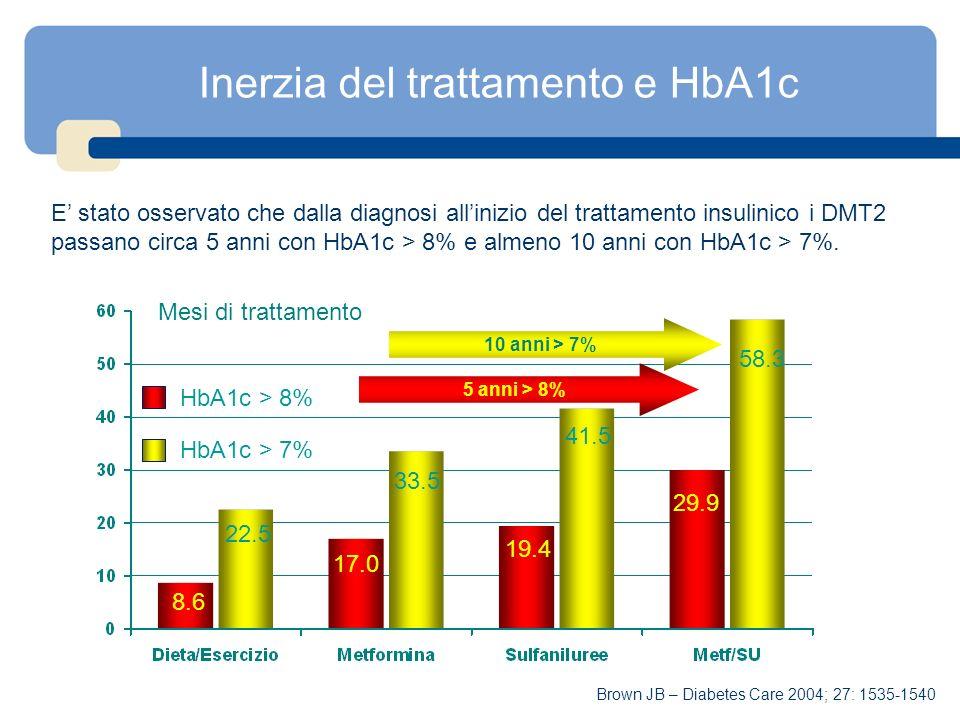 Inerzia del trattamento e HbA1c E stato osservato che dalla diagnosi allinizio del trattamento insulinico i DMT2 passano circa 5 anni con HbA1c > 8% e