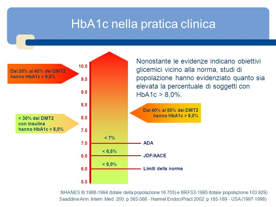 HbA1c nella pratica clinica Nonostante le evidenze indicano obiettivi glicemici vicino alla norma, studi di popolazione hanno evidenziato quanto sia e