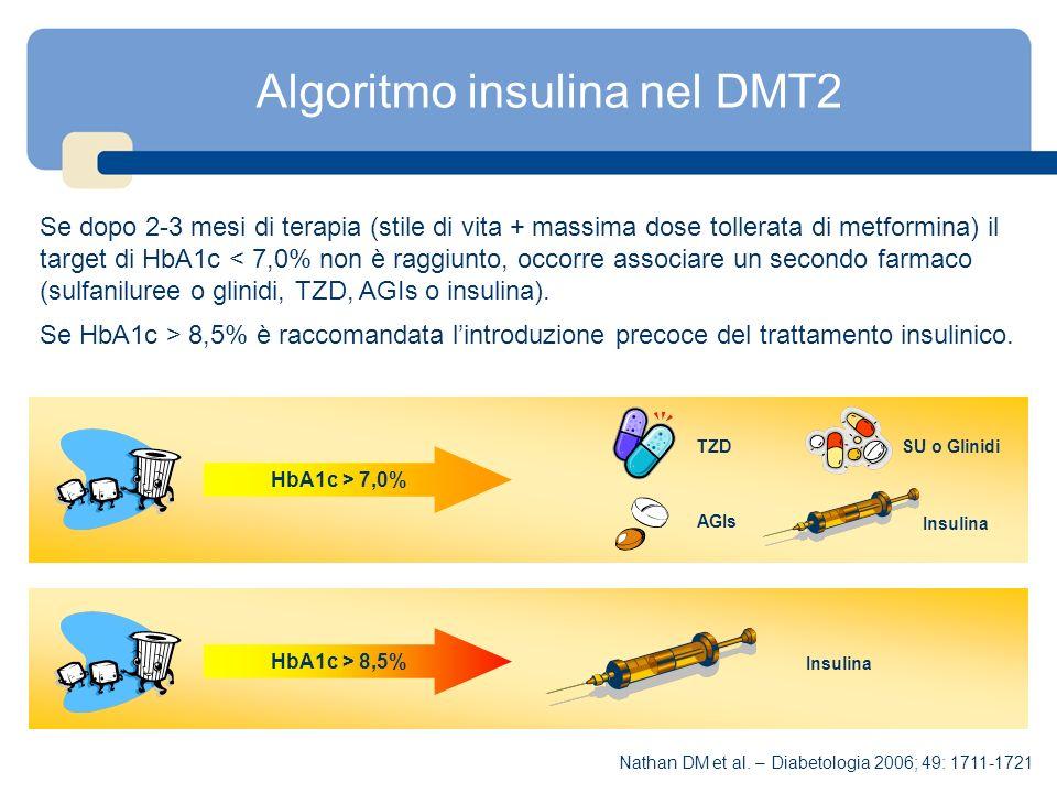 Algoritmo insulina nel DMT2 Se dopo 2-3 mesi di terapia (stile di vita + massima dose tollerata di metformina) il target di HbA1c < 7,0% non è raggiun