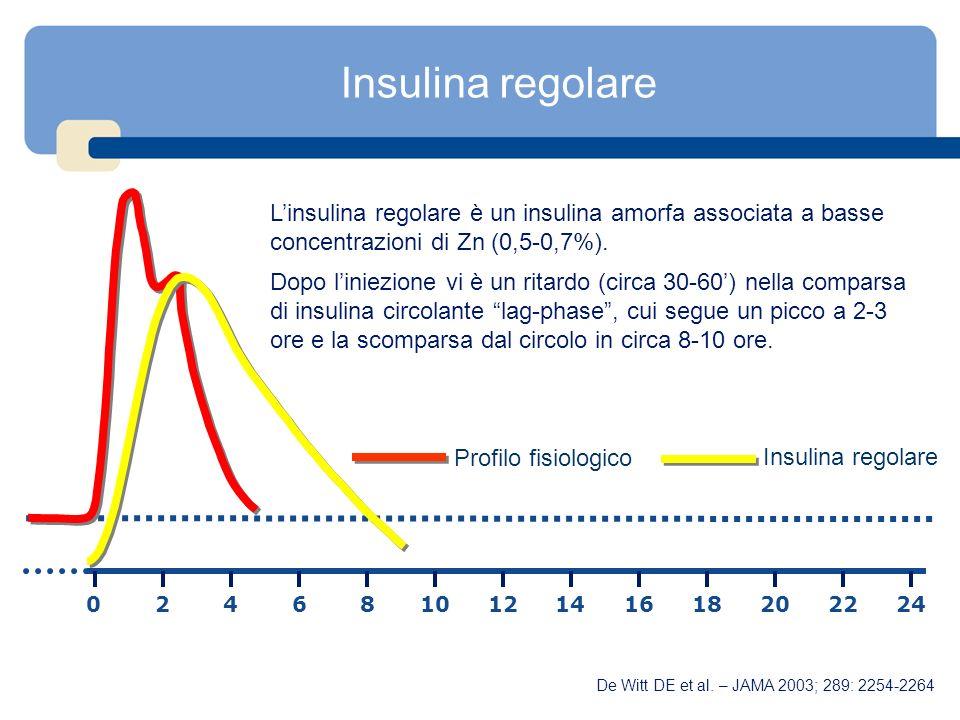Insulina regolare Linsulina regolare è un insulina amorfa associata a basse concentrazioni di Zn (0,5-0,7%). Dopo liniezione vi è un ritardo (circa 30
