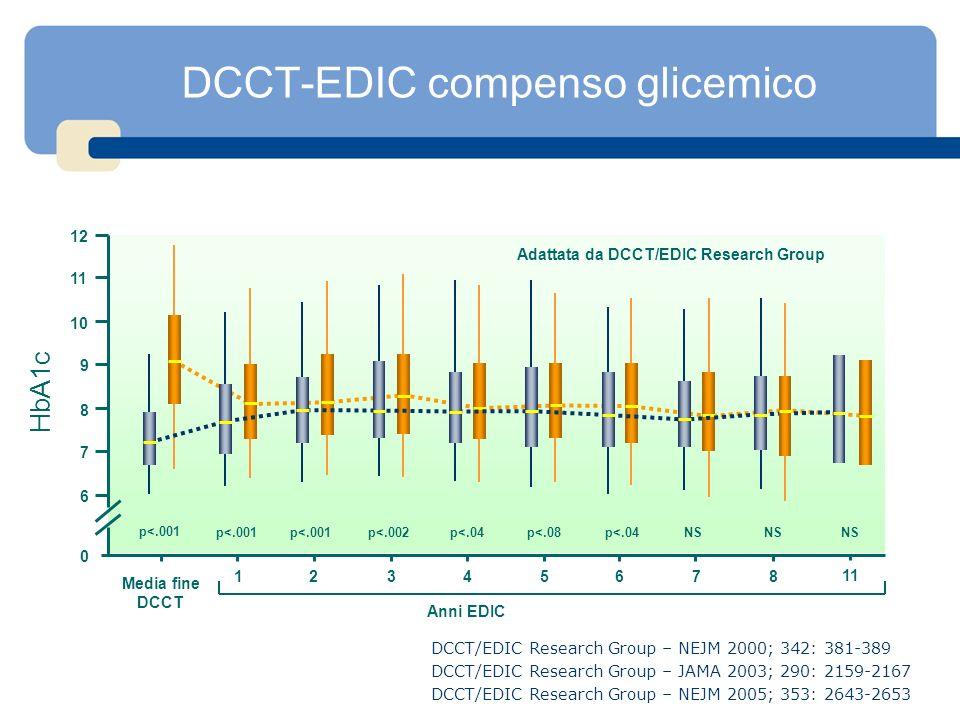 DCCT-EDIC compenso glicemico Anni EDIC 0 6 7 8 9 10 11 12 1234 Media fine DCCT 5687 11 Adattata da DCCT/EDIC Research Group p<.001 p<.002p<.04p<.08p<.