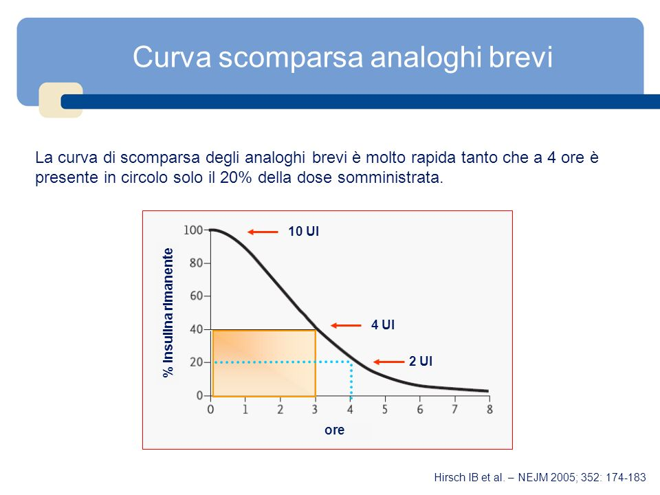 Curva scomparsa analoghi brevi La curva di scomparsa degli analoghi brevi è molto rapida tanto che a 4 ore è presente in circolo solo il 20% della dos