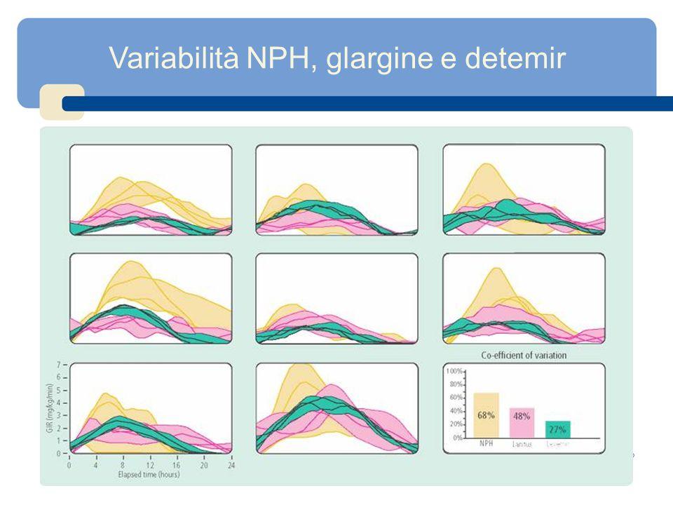 Variabilità NPH, glargine e detemir