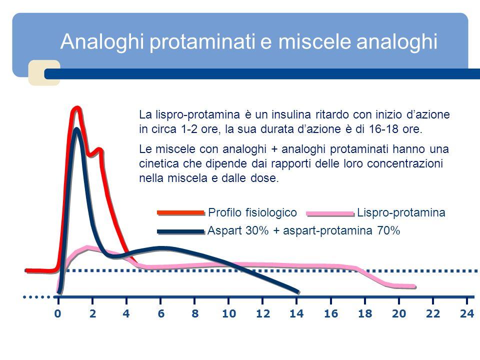 Analoghi protaminati e miscele analoghi La lispro-protamina è un insulina ritardo con inizio dazione in circa 1-2 ore, la sua durata dazione è di 16-1