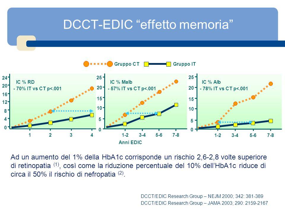 DCCT-EDIC effetto memoria 0 4 8 12 16 20 24 1234 - 70% IT vs CT p<.001 IC % RD 0 5 10 15 20 25 1-23-45-67-8 0 5 10 15 20 25 1-2 3-45-67-8 - 57% IT vs