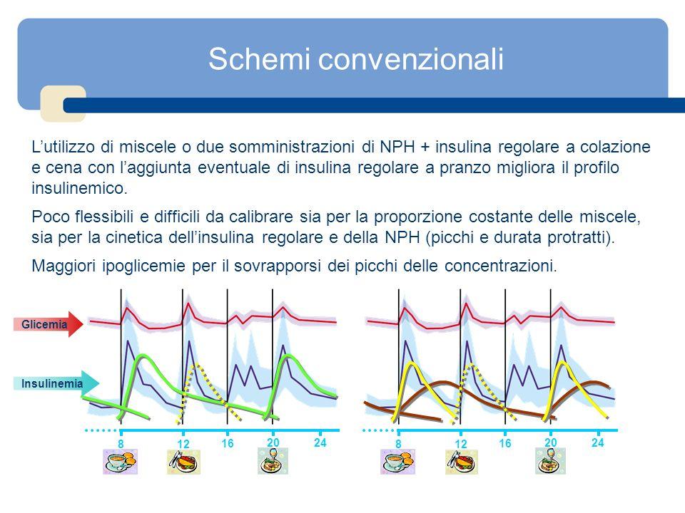 Schemi convenzionali Lutilizzo di miscele o due somministrazioni di NPH + insulina regolare a colazione e cena con laggiunta eventuale di insulina reg