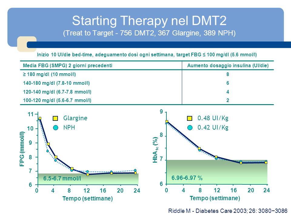 Starting Therapy nel DMT2 (Treat to Target - 756 DMT2, 367 Glargine, 389 NPH) HbA 1c (%) Media FBG (SMPG) 2 giorni precedentiAumento dosaggio insulina