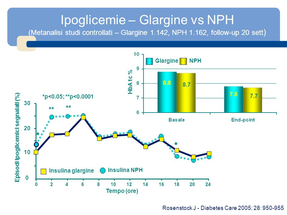 Ipoglicemie – Glargine vs NPH (Metanalisi studi controllati – Glargine 1.142, NPH 1.162, follow-up 20 sett ) Rosenstock J - Diabetes Care 2005; 28: 95