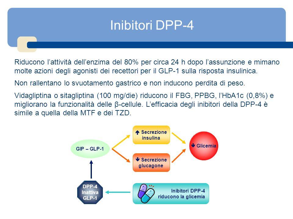 Inibitori DPP-4 Riducono lattività dellenzima del 80% per circa 24 h dopo lassunzione e mimano molte azioni degli agonisti dei recettori per il GLP-1