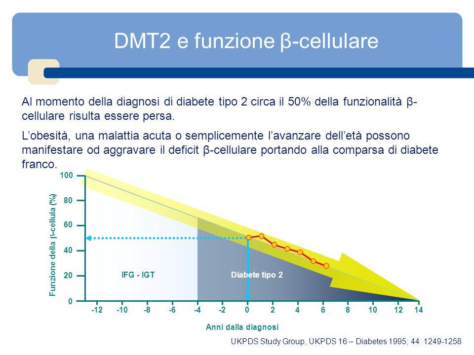 DMT2 e funzione β-cellulare Anni dalla diagnosi 81012146420-2-4-6-8-10-12 20 40 60 80 100 Funzione della -cellula (%) 0 IFG - IGTDiabete tipo 2 Al mom