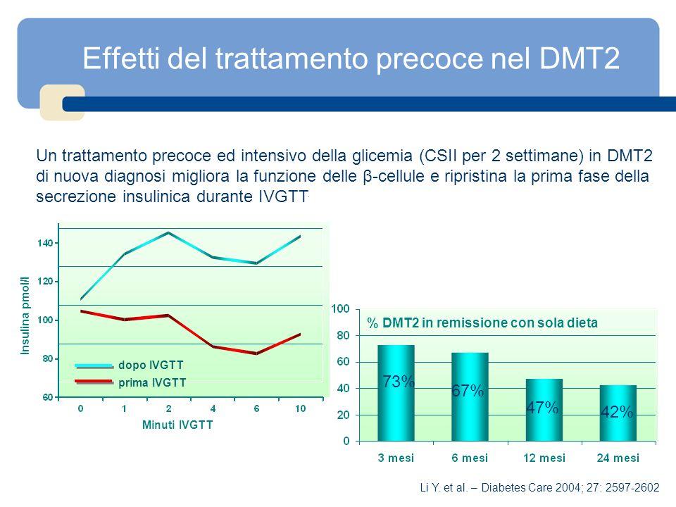 Effetti del trattamento precoce nel DMT2 Minuti IVGTT Insulina pmol/l % DMT2 in remissione con sola dieta 73% 67% 47% 42% prima IVGTT dopo IVGTT Un tr