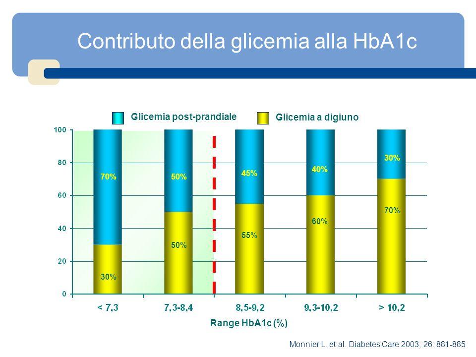 Contributo della glicemia alla HbA1c 30% 50% 55% 60% 70% 50% 45% 40% 30% Range HbA1c (%) Glicemia post-prandiale Glicemia a digiuno Monnier L. et al.