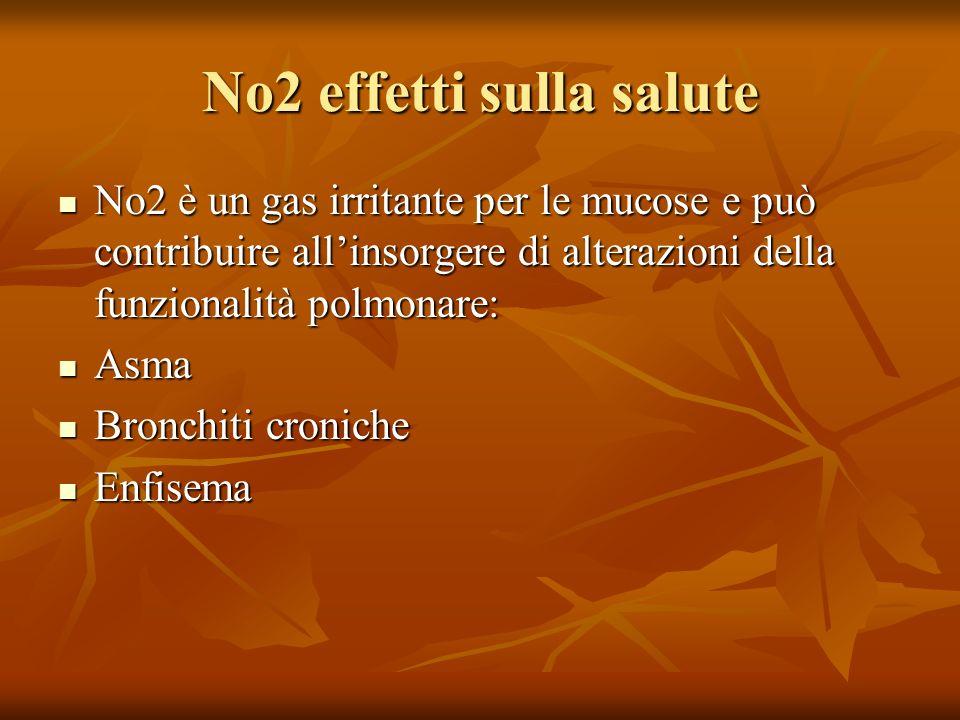 No2 effetti sulla salute No2 è un gas irritante per le mucose e può contribuire allinsorgere di alterazioni della funzionalità polmonare: No2 è un gas