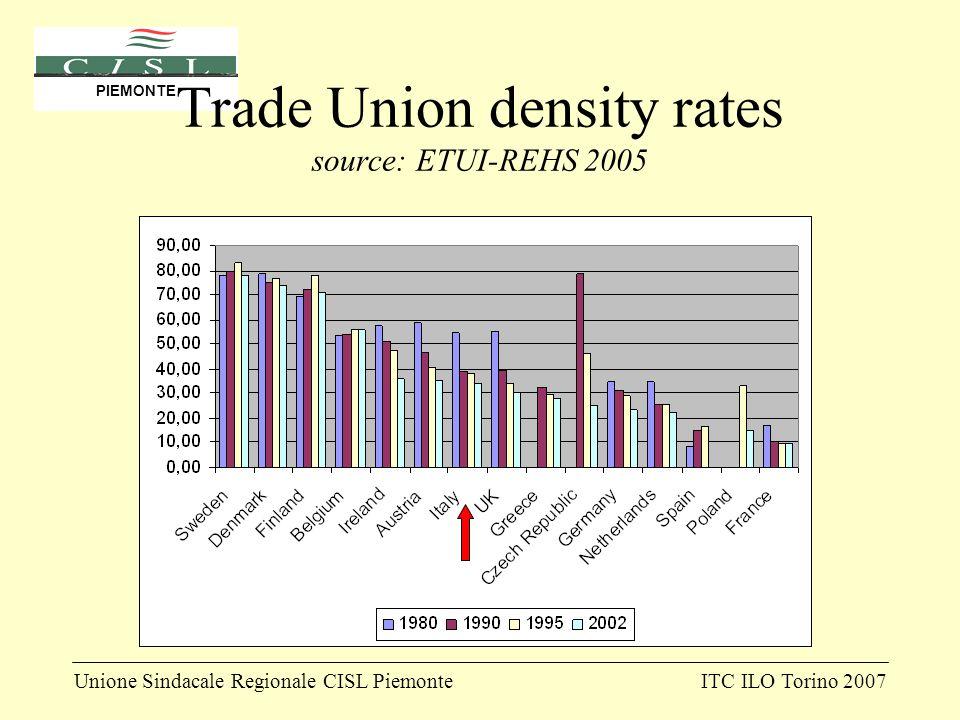 Unione Sindacale Regionale CISL PiemonteITC ILO Torino 2007 PIEMONTE Trade Union density rates source: ETUI-REHS 2005