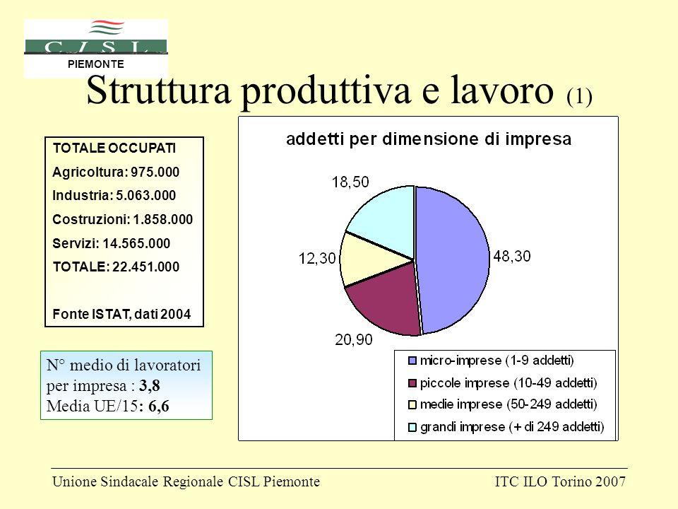 Unione Sindacale Regionale CISL PiemonteITC ILO Torino 2007 PIEMONTE Struttura produttiva e lavoro (1) N° medio di lavoratori per impresa : 3,8 Media