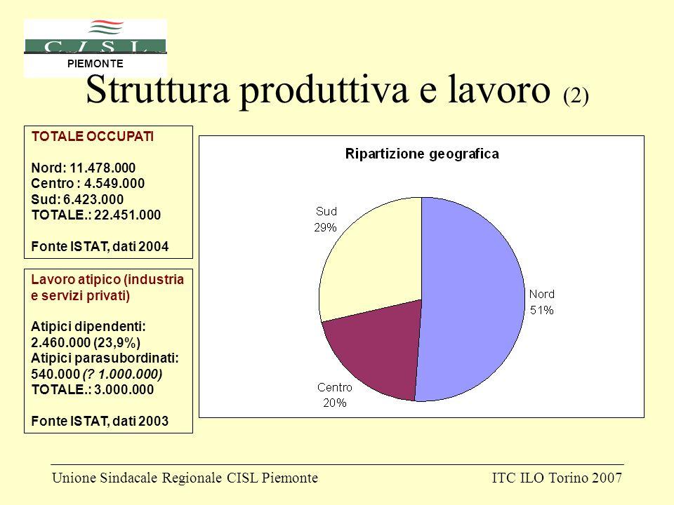 Unione Sindacale Regionale CISL PiemonteITC ILO Torino 2007 PIEMONTE Struttura produttiva e lavoro (2) TOTALE OCCUPATI Nord: 11.478.000 Centro : 4.549