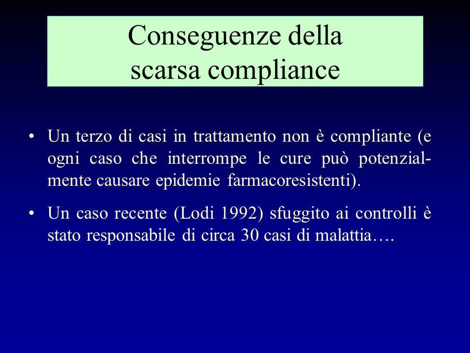 La tipologia del paziente TBC Soggetto collaborante Soggetto con dubbia aderenza Soggetto classificato non collaborante