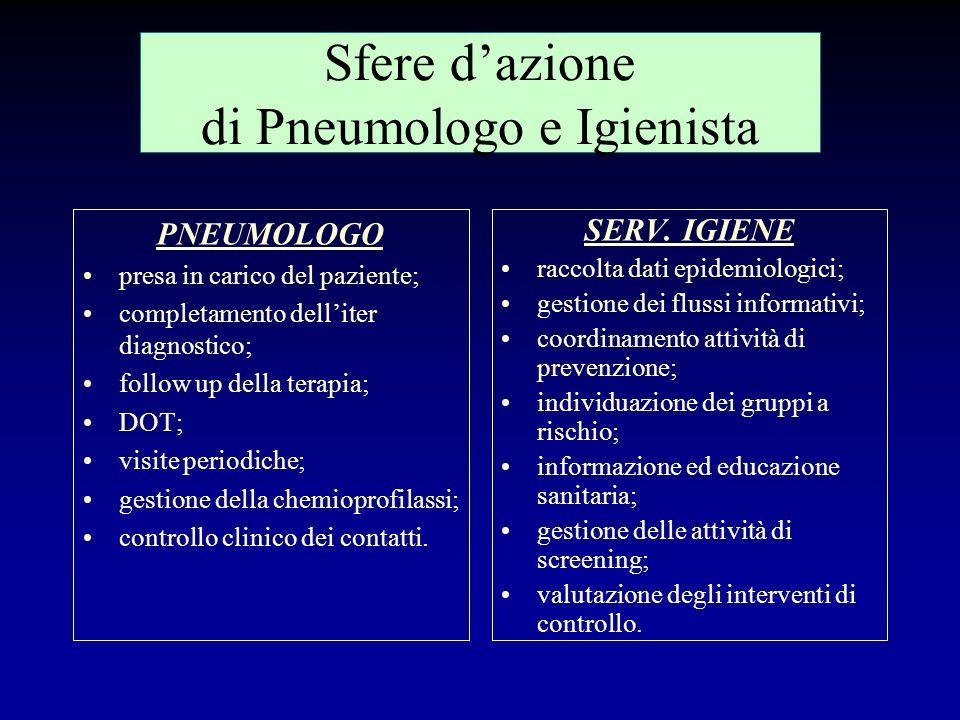 Dispensario funzionale Coordinamento strutturato tra Pneumologo ed Igienista, con lausilio di unAssistente Sanitaria o Infermiera Professionale apposi