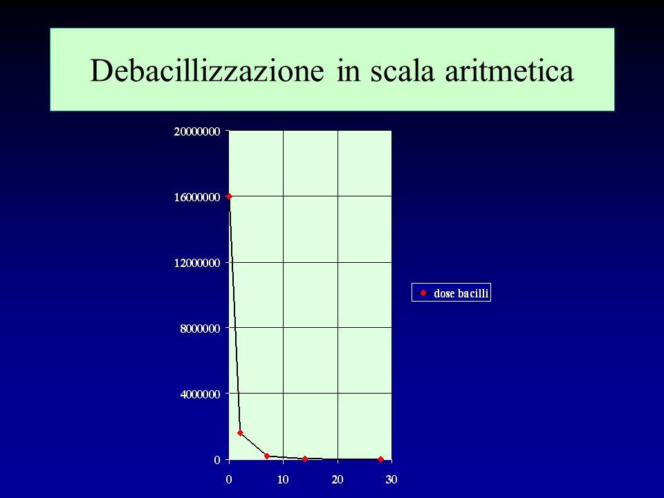 Debacillizzazione in scala semilogaritmica