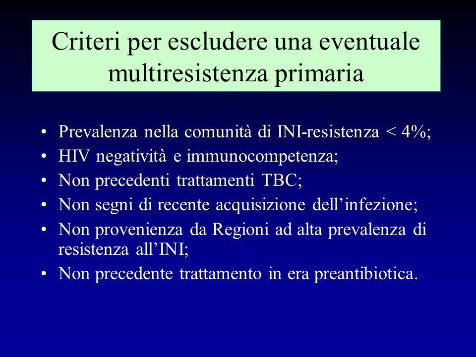 Note al trattamento della categoria 1 Impiego di un 4° farmaco in fase dattacco: –se la forma è particolarmente grave (meningite, forma disseminata ec