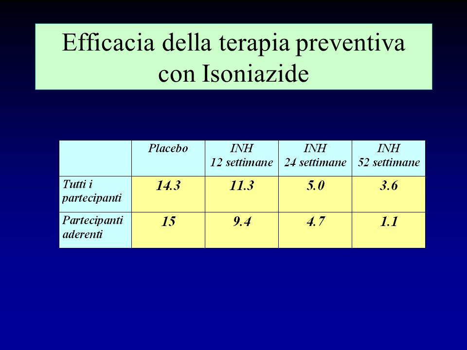 Terapia preventiva Agisce diminuendo o eradicando la popolazione batterica in lesioni cicatrizzate o radiologicamente non visibili. In assenza di rein