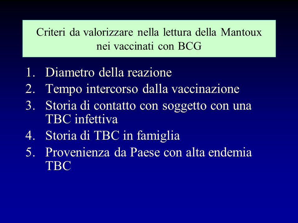 Risposta tubercolinica nel vaccinato Dopo 12 settimane dal vaccino, il 95 % dei neonati reagisce alla tubercolina con una risposta cutanea (pomfo) di