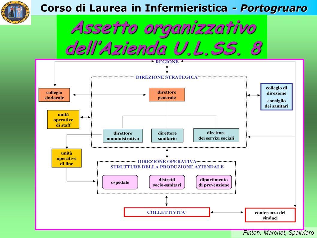 Corso di Laurea in Infermieristica - Portogruaro paliviero Pinton, Marchet, Spaliviero Assetto organizzativo dellAzienda U.L.SS. 8