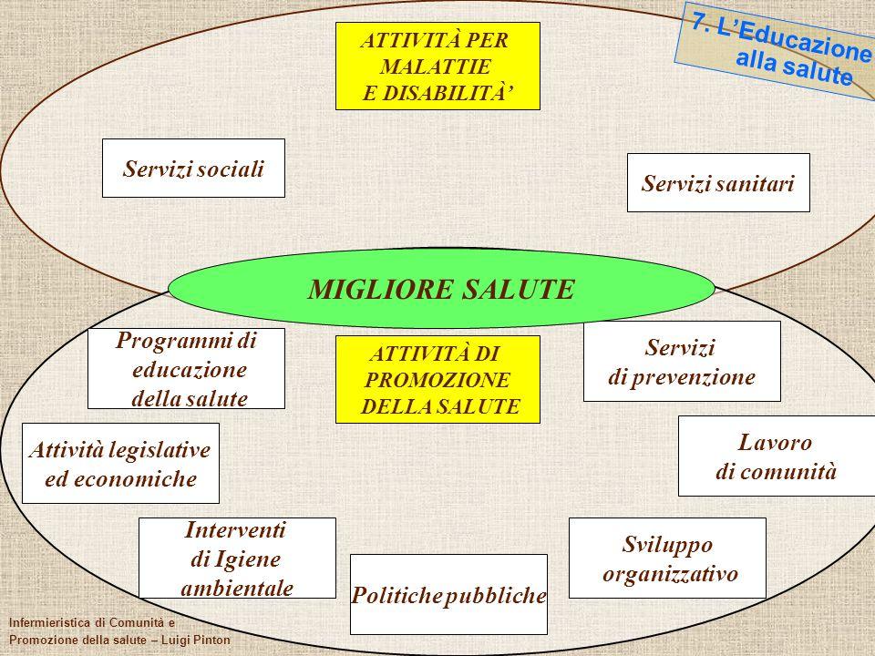 106 Il quadro di riferimento ATTIVITÀ PER MALATTIE E DISABILITÀ ATTIVITÀ DI PROMOZIONE DELLA SALUTE Servizi sociali Programmi di educazione della salu
