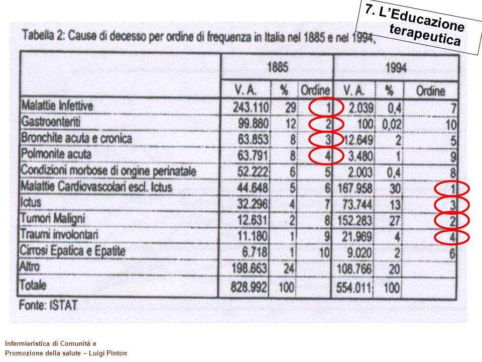 117 Il quadro di riferimento Infermieristica di Comunità e Promozione della salute – Luigi Pinton 7. LEducazione terapeutica