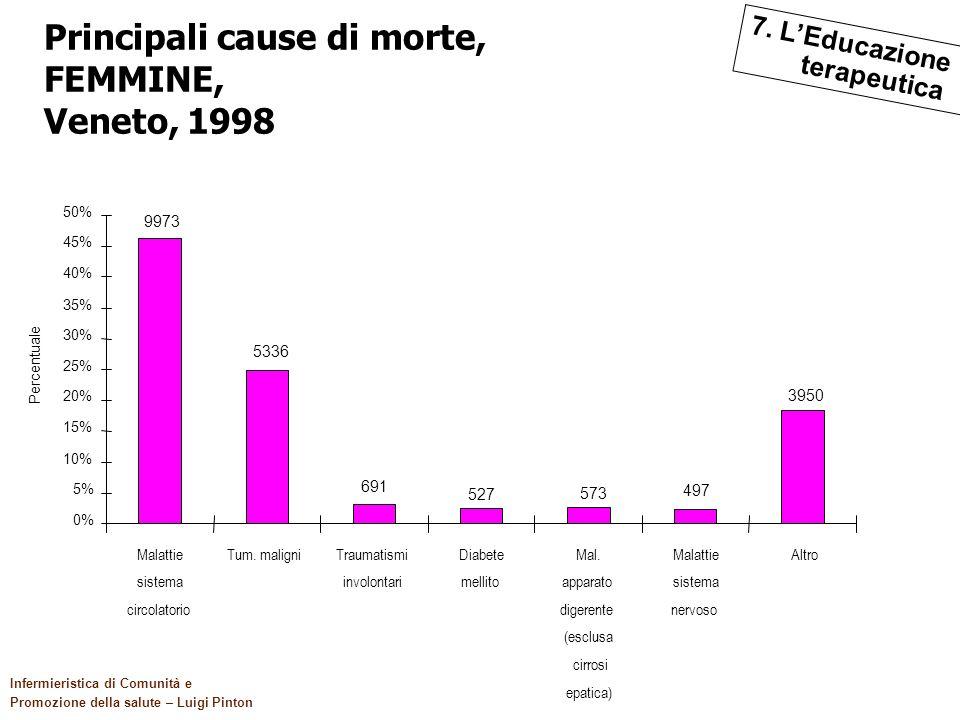 119 Il quadro di riferimento Infermieristica di Comunità e Promozione della salute – Luigi Pinton Principali cause di morte, FEMMINE, Veneto, 1998 Pri