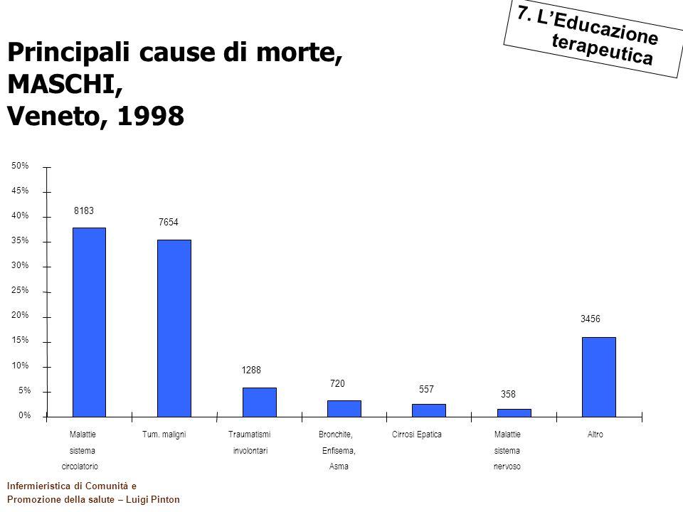 120 Il quadro di riferimento Infermieristica di Comunità e Promozione della salute – Luigi Pinton Principali cause di morte, MASCHI, Veneto, 1998 3456