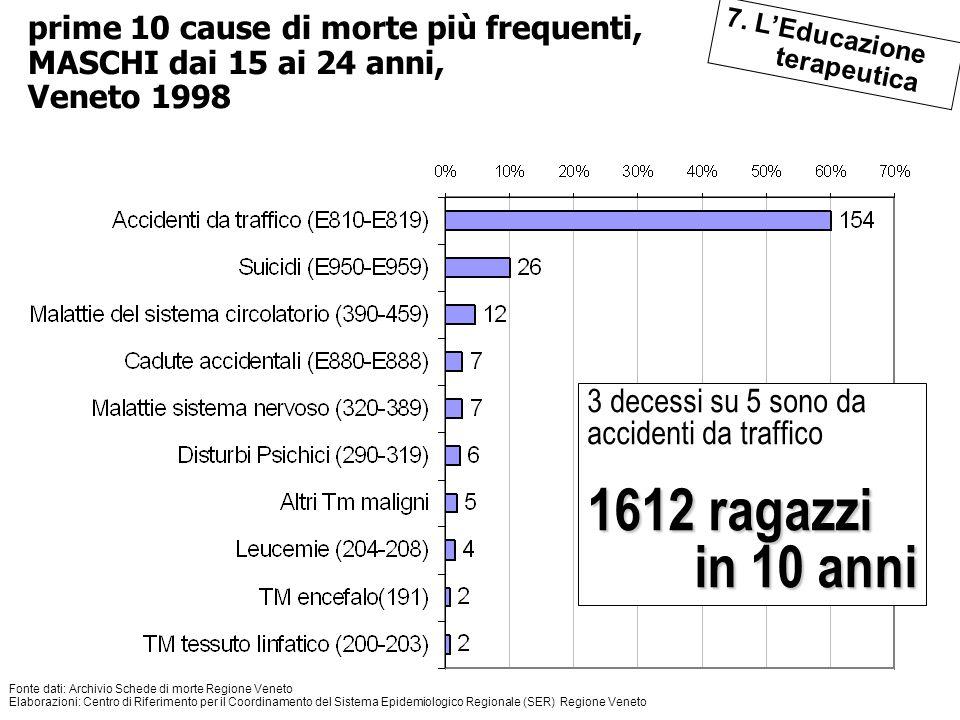 121 Il quadro di riferimento 3 decessi su 5 sono da accidenti da traffico 1612 ragazzi in 10 anni Fonte dati: Archivio Schede di morte Regione Veneto