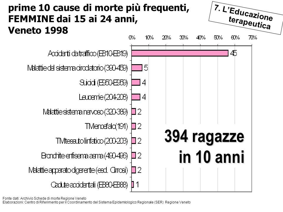 122 Il quadro di riferimento 394 ragazze in 10 anni Fonte dati: Archivio Schede di morte Regione Veneto Elaborazioni: Centro di Riferimento per il Coo