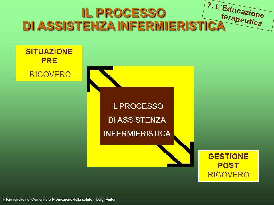 134 IL PROCESSO DI ASSISTENZA INFERMIERISTICA IL PROCESSO DI ASSISTENZA INFERMIERISTICA 7. LEducazione terapeutica Infermieristica di Comunità e Promo