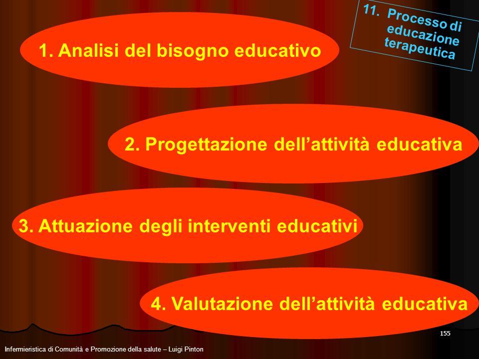 155 2. Progettazione dellattività educativa 11. Processo di educazione terapeutica 1. Analisi del bisogno educativo 3. Attuazione degli interventi edu