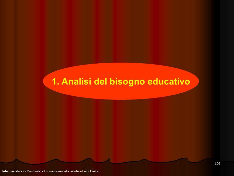 156 1. Analisi del bisogno educativo Infermieristica di Comunità e Promozione della salute – Luigi Pinton