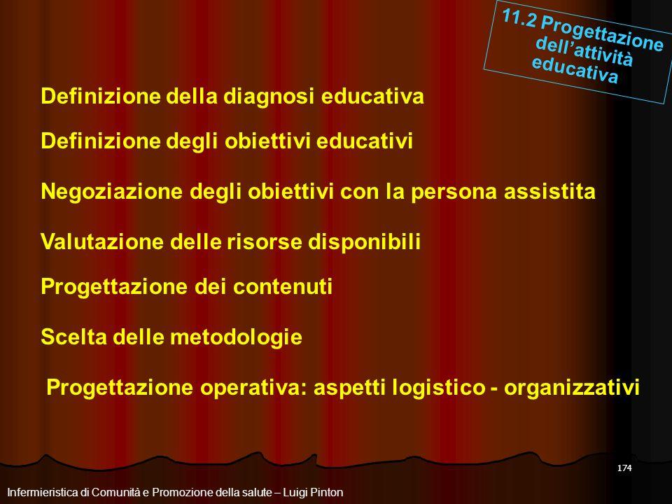 174 Infermieristica di Comunità e Promozione della salute – Luigi Pinton 11.2 Progettazione dellattività educativa Negoziazione degli obiettivi con la