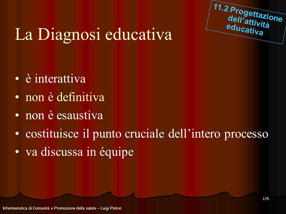 175 La Diagnosi educativa è interattiva non è definitiva non è esaustiva costituisce il punto cruciale dellintero processo va discussa in équipe 11.2
