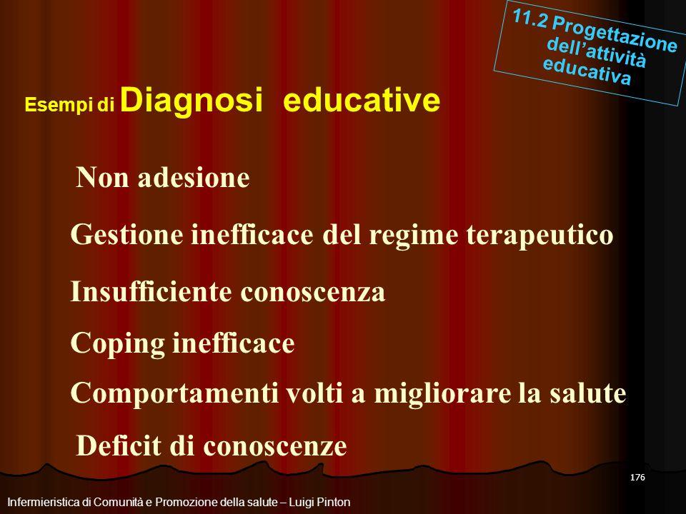 176 Infermieristica di Comunità e Promozione della salute – Luigi Pinton 11.2 Progettazione dellattività educativa Esempi di Diagnosi educative Non ad