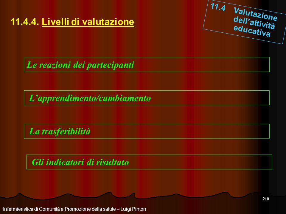 210 11.4 Valutazione dellattività educativa Infermieristica di Comunità e Promozione della salute – Luigi Pinton 11.4.4. Livelli di valutazione Le rea