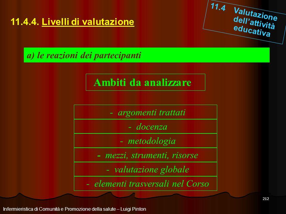 212 11.4 Valutazione dellattività educativa Infermieristica di Comunità e Promozione della salute – Luigi Pinton 11.4.4. Livelli di valutazione a) le