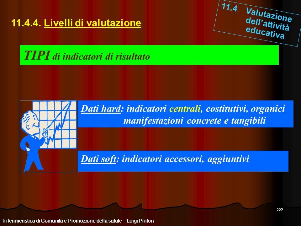 222 11.4 Valutazione dellattività educativa Infermieristica di Comunità e Promozione della salute – Luigi Pinton 11.4.4. Livelli di valutazione Inferm