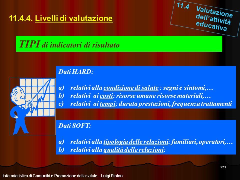 223 11.4 Valutazione dellattività educativa Infermieristica di Comunità e Promozione della salute – Luigi Pinton 11.4.4. Livelli di valutazione Inferm
