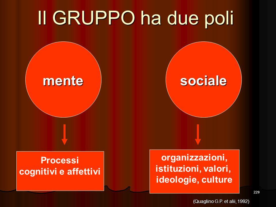 229 Il GRUPPO ha due poli Processi cognitivi e affettivi sociale organizzazioni, istituzioni, valori, ideologie, culture mente (Quaglino G.P. et alii,